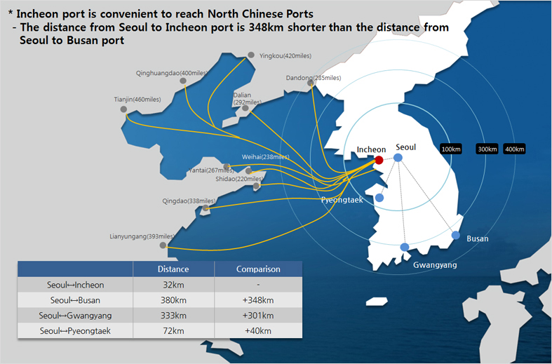 Geographical Advantage - Strong Point of Incheon Port